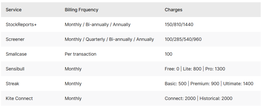 Zerodha Value Added Services Charges